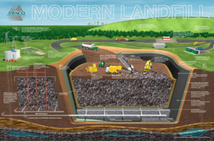 the need for recycling to solve the problem of landfills Incinerator will not free malta of need to  not solve the island' waste management problem  into malta's landfills but it will not solve malta.